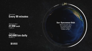 A picture of the Earth with a satellite orbiting it. In white, fuzzy text the phrases Every 99 minutes, 27,350 km/h, 643000 km daily, and Sun-Synchronous Orbit are written.